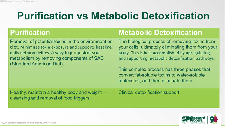 Purification Versus Metabolic Detoxification in Westchester CA